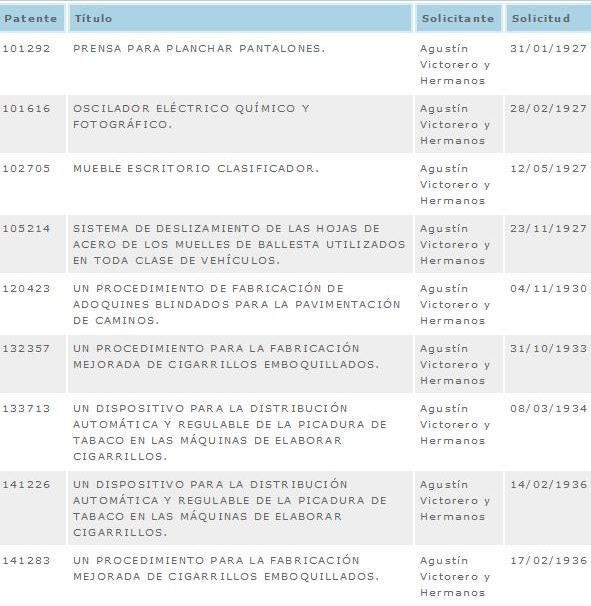 Relación de patentes españolas concedidas a los Hermanos Victorero en los años veinte y treinta. Fuente: OEPM